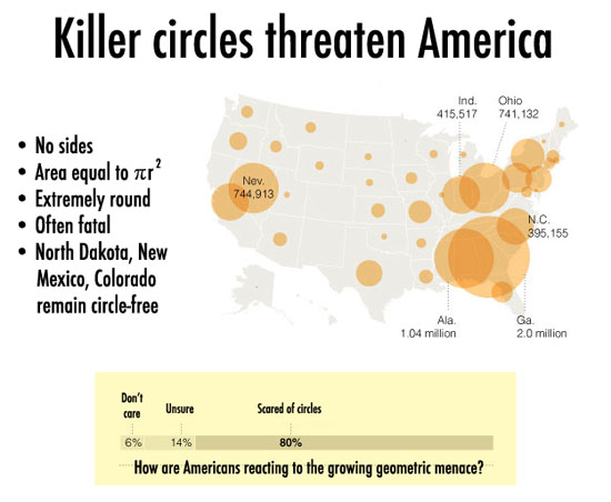 killer circles threaten america